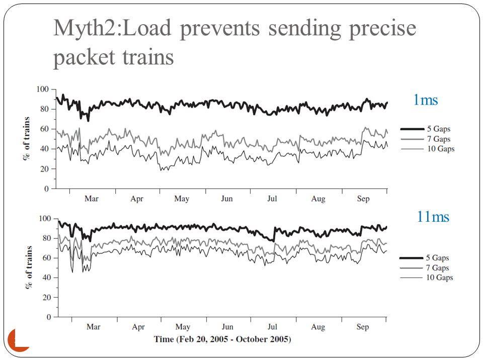 Myth2:Load prevents sending precise packet trains 38 1ms 11ms