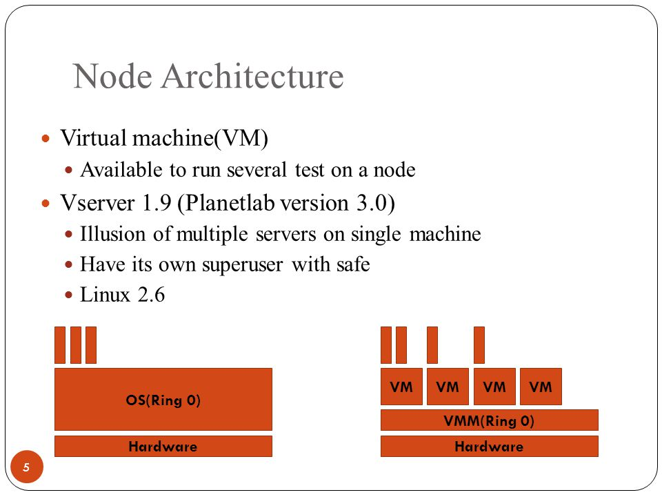 Node Architecture 5 Virtual machine(VM) Available to run several test on a node Vserver 1.9 (Planetlab version 3.0) Illusion of multiple servers on single machine Have its own superuser with safe Linux 2.6 Hardware VMM(Ring 0) VM Hardware OS(Ring 0)