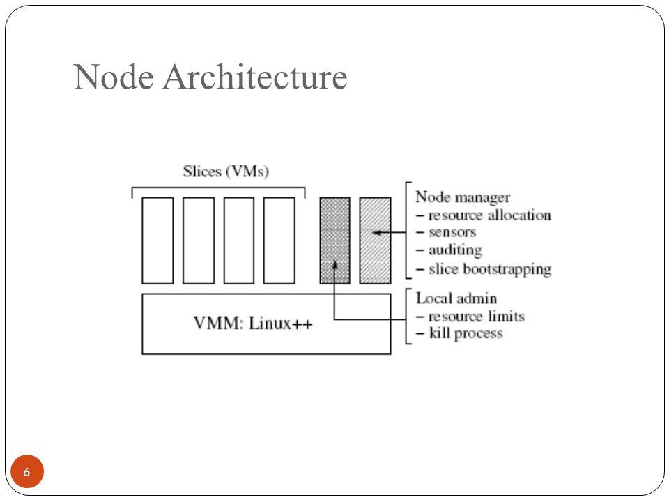 Node Architecture 6