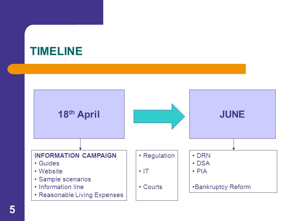 5 TIMELINE o 18 th April JUNE INFORMATION CAMPAIGN Guides Website Sample scenarios Information line Reasonable Living Expenses Regulation IT Courts DRN DSA PIA Bankruptcy Reform