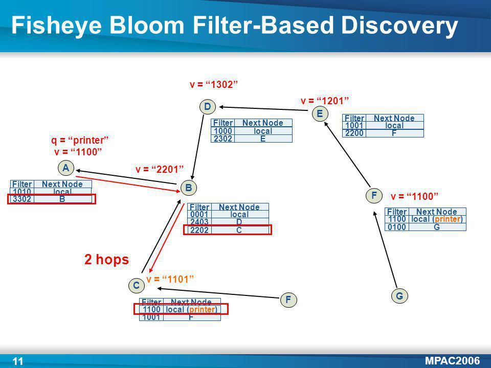 MPAC2006 11 Fisheye Bloom Filter-Based Discovery A B C D F v = 1201 v = 1302 E v = 2201 FilterNext Node 3302B v = 1101 v = 1100 q = printer v = 1100 G FilterNext Node 0001local 2403D FilterNext Node 1100local (printer) 1001F 1010local FilterNext Node 1000local 2302E 2202 C FilterNext Node 1001local 2200F FilterNext Node 1100local (printer) 0100G 2 hops F