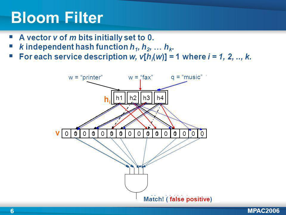 MPAC2006 6 Bloom Filter h1h2h3h4 000000000000000 0 w = printerw = faxq = printer Match.