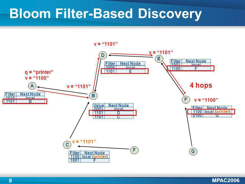 MPAC2006 8 Bloom Filter-Based Discovery A B C D F v = 1101 E FilterNext Node 1101B v = 1101 v = 1100 q = printer v = 1100 G ValueNext Node 0001local 1101D FilterNext Node 1100local (printer) 1001F 1010local FilterNext Node 1000local 1101E C FilterNext Node 1001local 1100F FilterNext Node 1100local (printer) 0100G 4 hops F