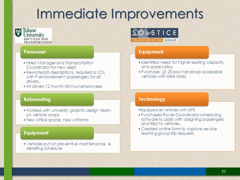 12 Immediate Improvements Hired Manager and Transportation Coordinator for new dept.