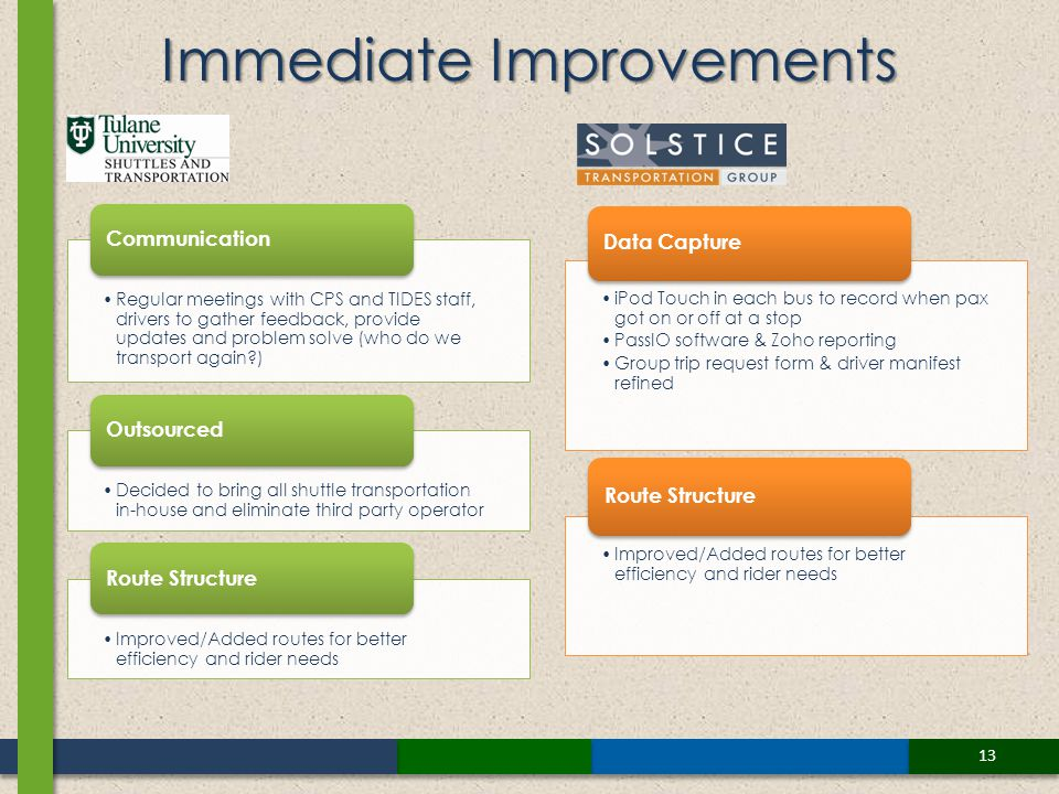 13 Immediate Improvements Regular meetings with CPS and TIDES staff, drivers to gather feedback, provide updates and problem solve (who do we transport again ) Communication Decided to bring all shuttle transportation in-house and eliminate third party operator Outsourced Improved/Added routes for better efficiency and rider needs Route Structure iPod Touch in each bus to record when pax got on or off at a stop PassIO software & Zoho reporting Group trip request form & driver manifest refined Data Capture Improved/Added routes for better efficiency and rider needs Route Structure