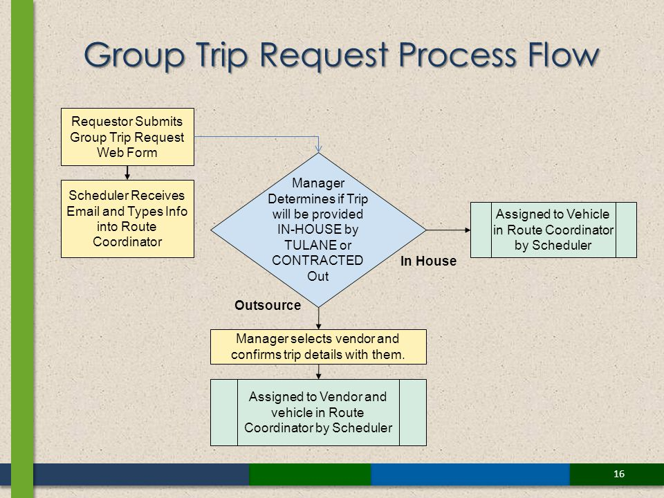 16 Group Trip Request Process Flow Requestor Submits Group Trip Request Web Form Assigned to Vendor and vehicle in Route Coordinator by Scheduler Assigned to Vehicle in Route Coordinator by Scheduler Scheduler Receives Email and Types Info into Route Coordinator Manager selects vendor and confirms trip details with them.