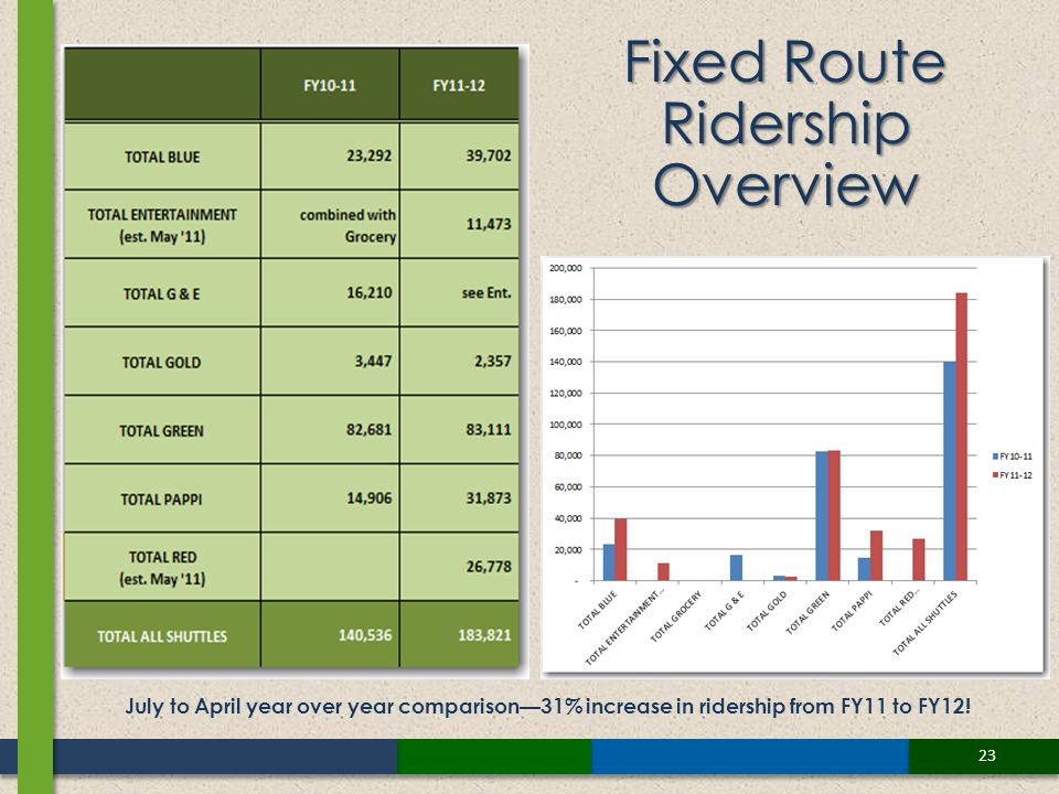 23 Fixed Route Ridership Overview July to April year over year comparison31% increase in ridership from FY11 to FY12!