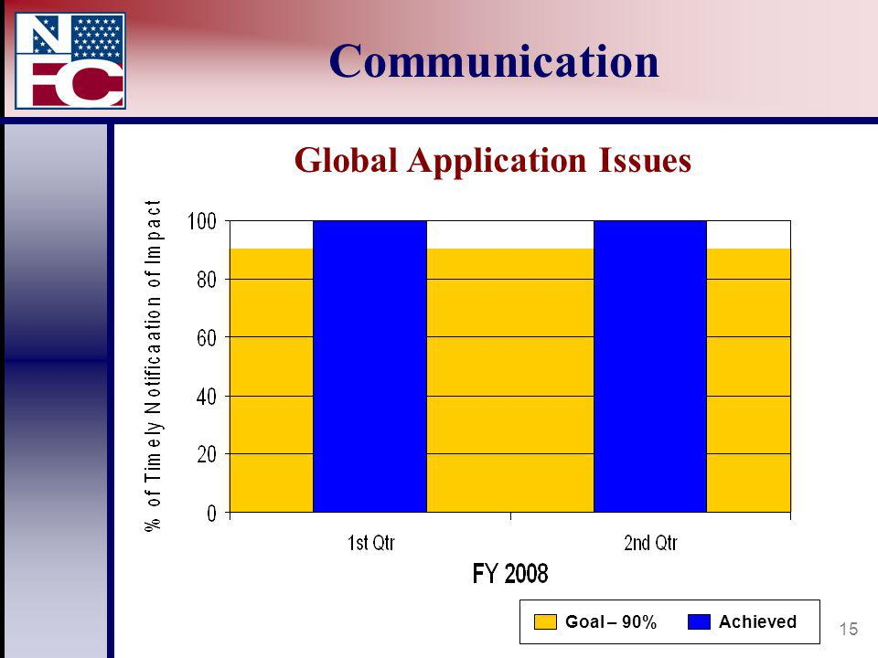 15 Communication AchievedGoal – 90% Global Application Issues