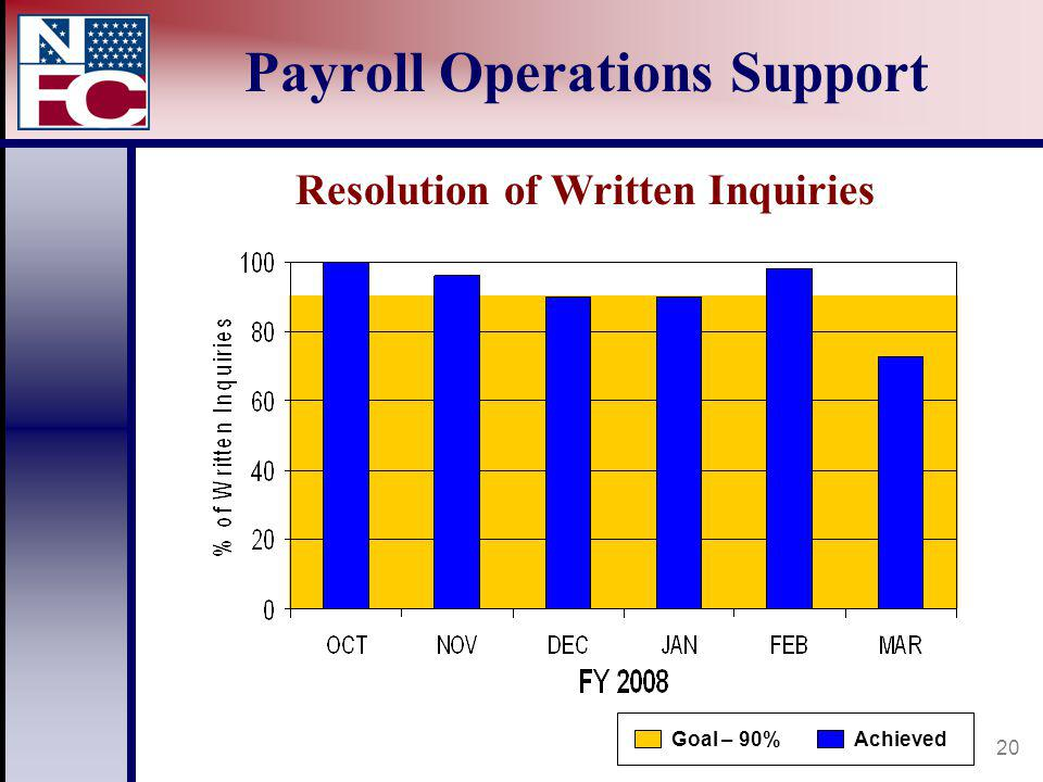 20 Payroll Operations Support AchievedGoal – 90% Resolution of Written Inquiries