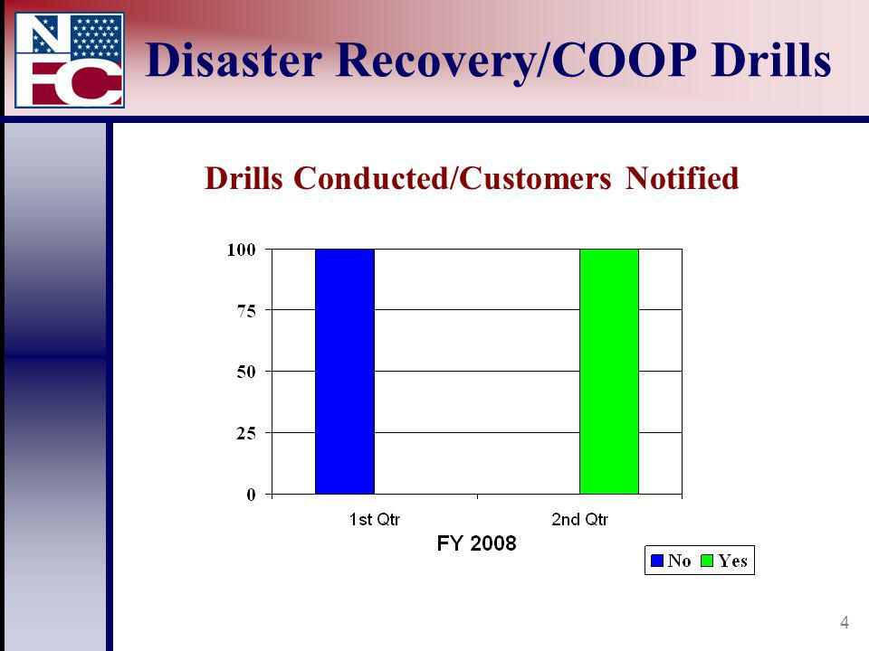 4 Disaster Recovery/COOP Drills Drills Conducted/Customers Notified
