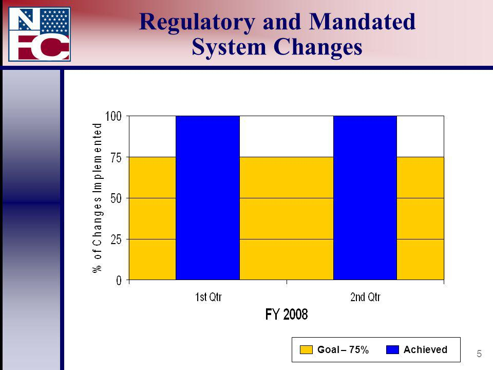 5 Regulatory and Mandated System Changes AchievedGoal – 75%