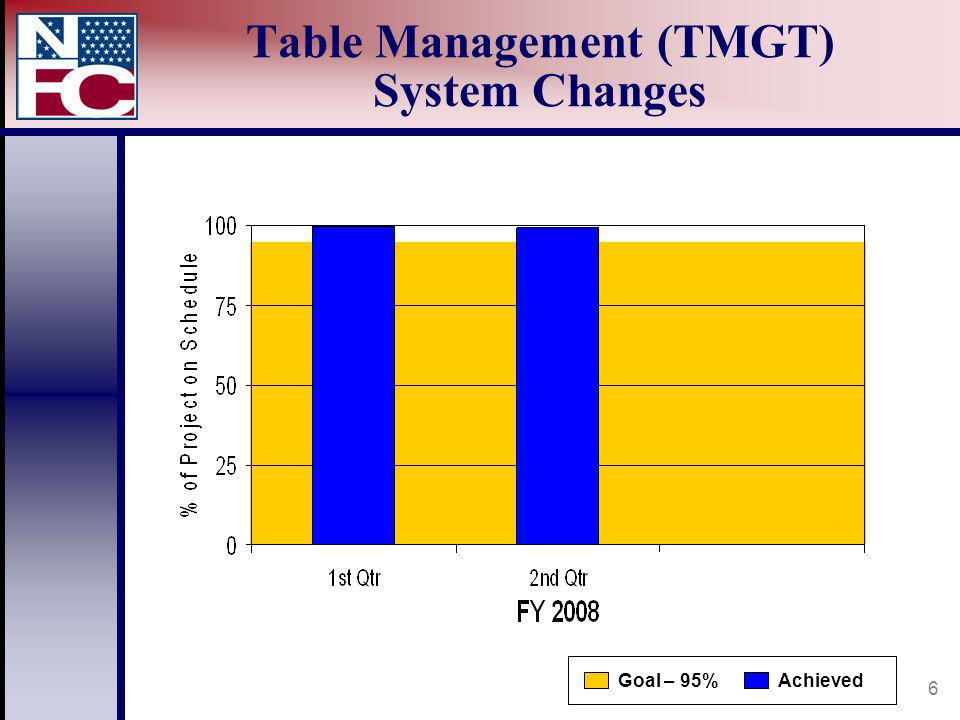 6 Table Management (TMGT) System Changes AchievedGoal – 95%