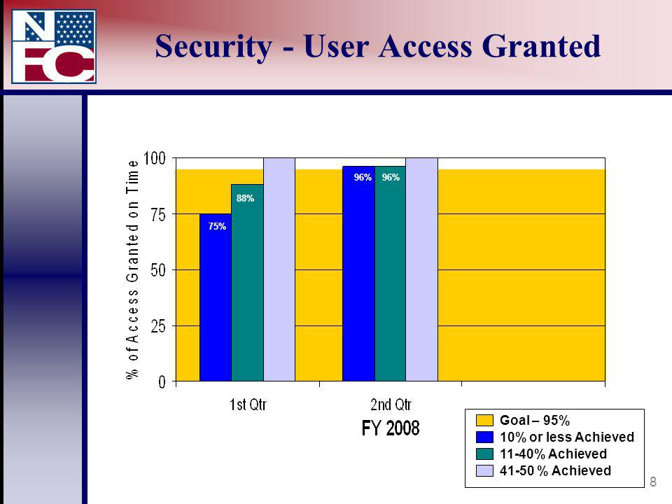 8 Security - User Access Granted Goal – 95% 10% or less Achieved 11-40% Achieved 41-50 % Achieved 75% 88% 96%