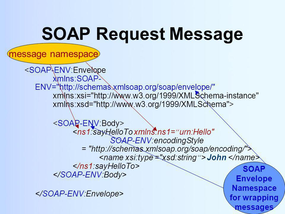 19 SOAP Request Message John SOAP Envelope Namespace for wrapping messages message namespace