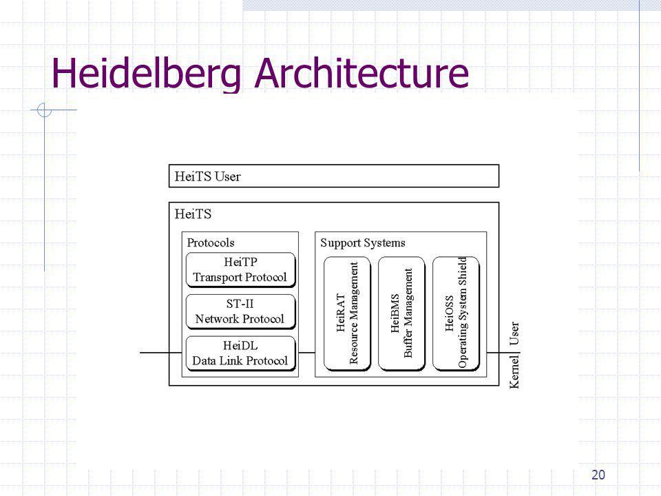 20 Heidelberg Architecture