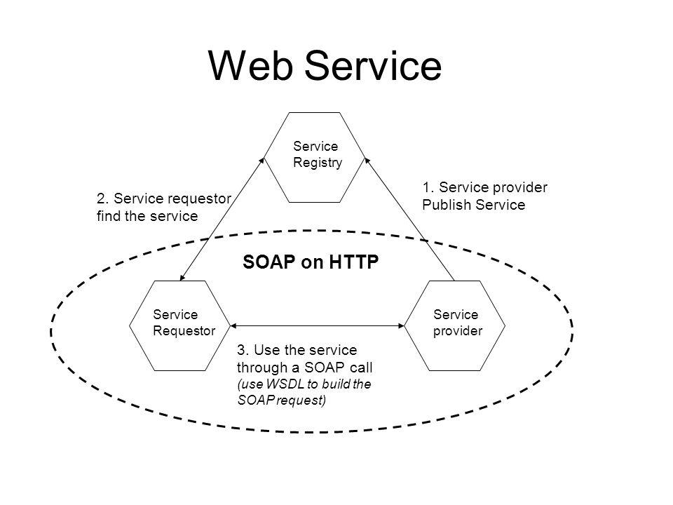 Web Service Service Registry Service Requestor Service provider 1.