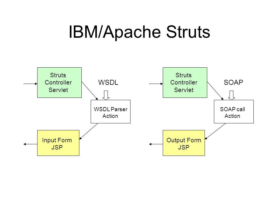 IBM/Apache Struts Input Form JSP Struts Controller Servlet WSDL Parser Action WSDL Output Form JSP Struts Controller Servlet SOAP call Action SOAP