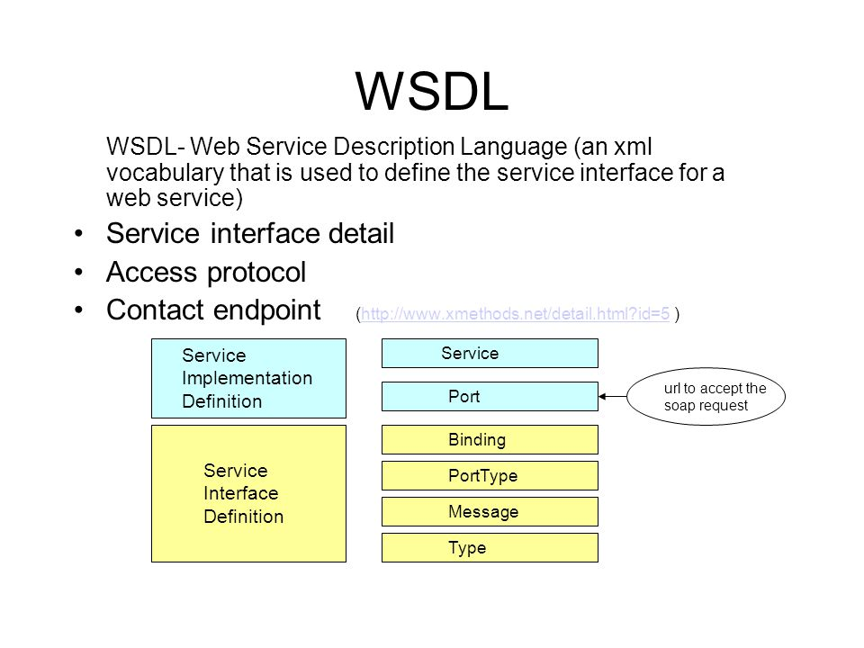 WSDL- Web Service Description Language (an xml vocabulary that is used to define the service interface for a web service) Service interface detail Access protocol Contact endpoint (http://www.xmethods.net/detail.html id=5 )http://www.xmethods.net/detail.html id=5 WSDL Service Implementation Definition Service Port Service Interface Definition Binding Message PortType Type url to accept the soap request