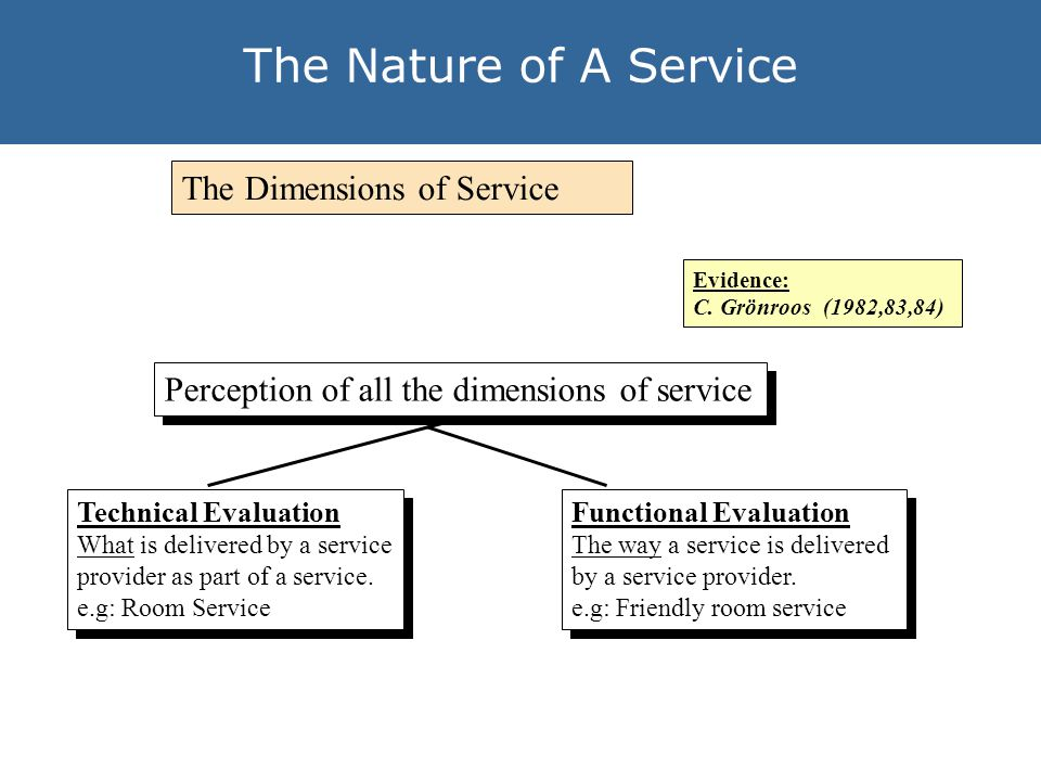 The Nature of A Service The Dimensions of Service Evidence: C.