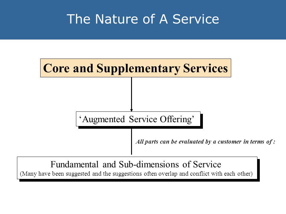 The Nature of A Service The Dimensions of Service According to research conducted by Parasuraman, Zeithaml and Berry (1988) there are 5 main dimensions of service: Reliability Responsiveness Assurance Empathy Tangibles Limitation : Whilst people may not be able to objectively decipher between for example access and communication, they may be able to subjectively Contradictory Evidence : Babakus and Boller (1991), Brensinger and Lambert (1990), Carman (1990), Finn and Lamb (1991), Cronin and Taylor (1992) suggested that in fact there may just be one dimension, but then of course there would be ultimately.