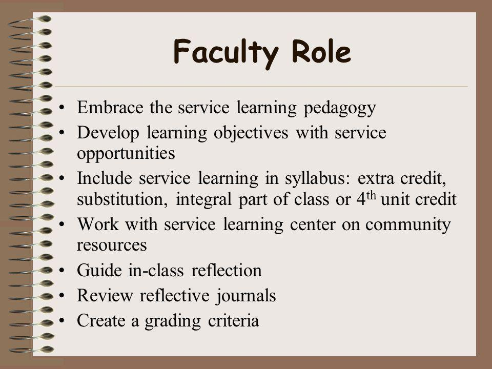 Faculty Role Embrace the service learning pedagogy Develop learning objectives with service opportunities Include service learning in syllabus: extra