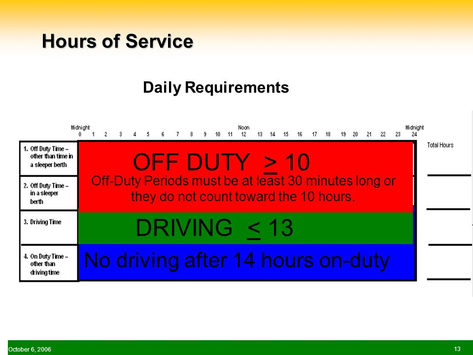 October 6, Hours of Service No driving after 14 hours on-duty DRIVING < 13 OFF DUTY > 10 Off-Duty Periods must be at least 30 minutes long or they do not count toward the 10 hours.