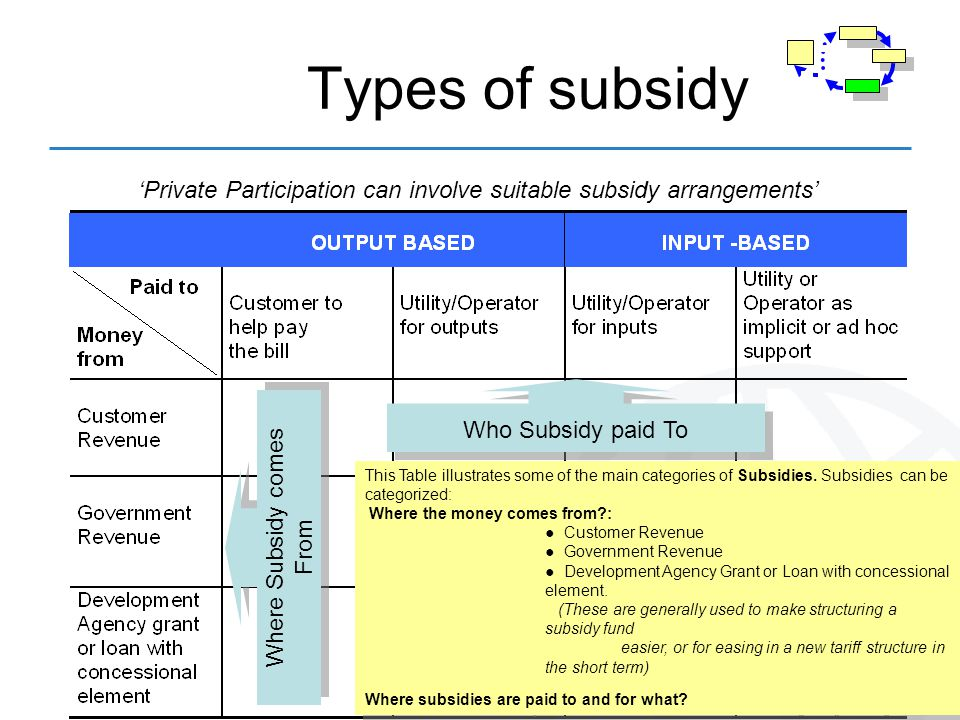 Types of subsidy Private Participation can involve suitable subsidy arrangements Who Subsidy paid To Where Subsidy comes From This Table illustrates some of the main categories of Subsidies.