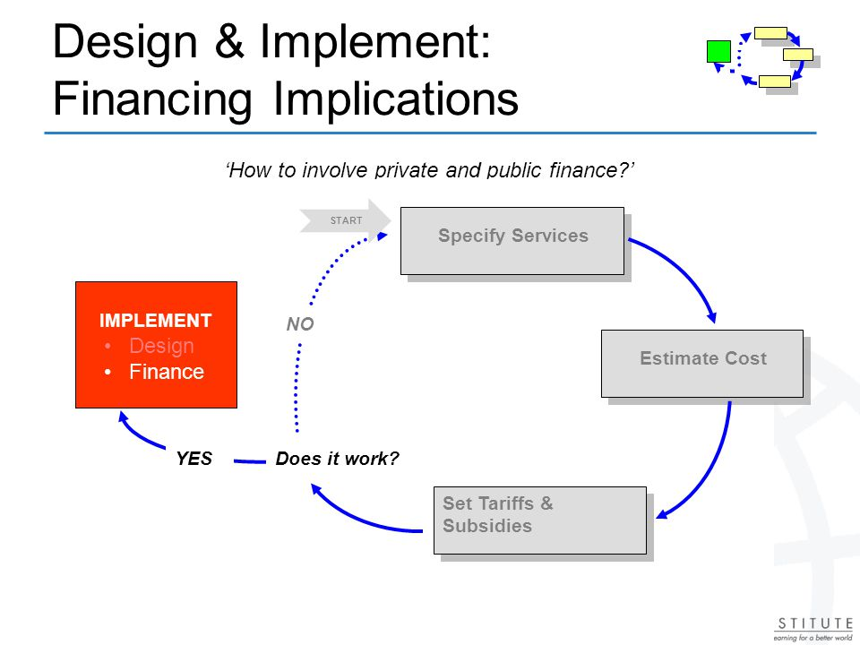 Design & Implement: Financing Implications How to involve private and public finance.