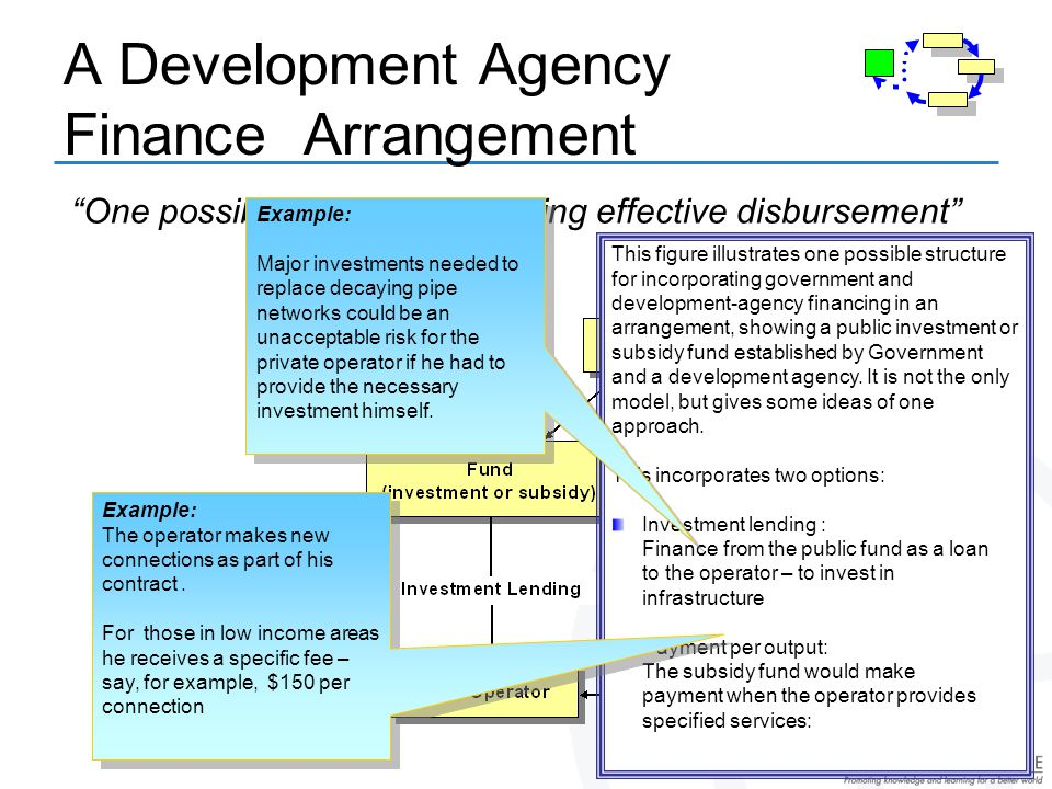 A Development Agency Finance Arrangement One possible model for securing effective disbursement This figure illustrates one possible structure for incorporating government and development-agency financing in an arrangement, showing a public investment or subsidy fund established by Government and a development agency.