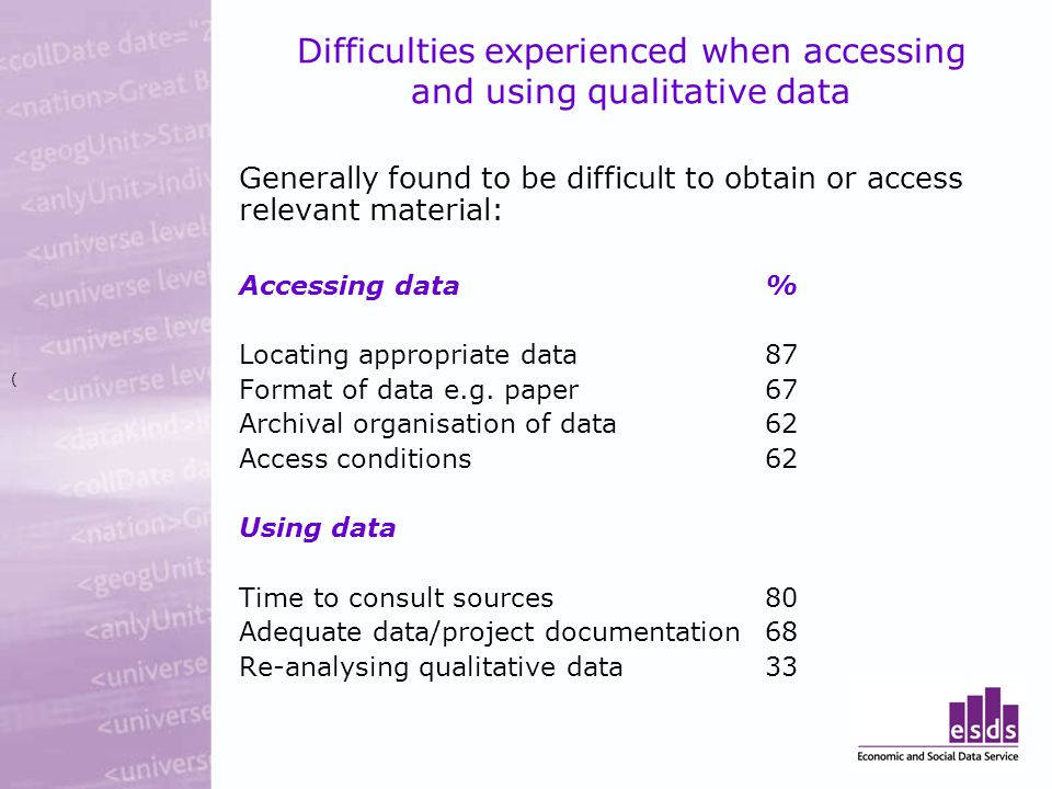 Difficulties experienced when accessing and using qualitative data Generally found to be difficult to obtain or access relevant material: Accessing data% Locating appropriate data87 Format of data e.g.