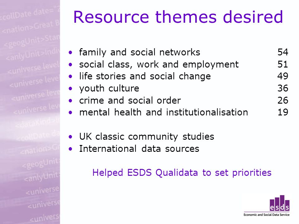 Resource themes desired family and social networks54 social class, work and employment51 life stories and social change49 youth culture36 crime and social order26 mental health and institutionalisation19 UK classic community studies International data sources Helped ESDS Qualidata to set priorities
