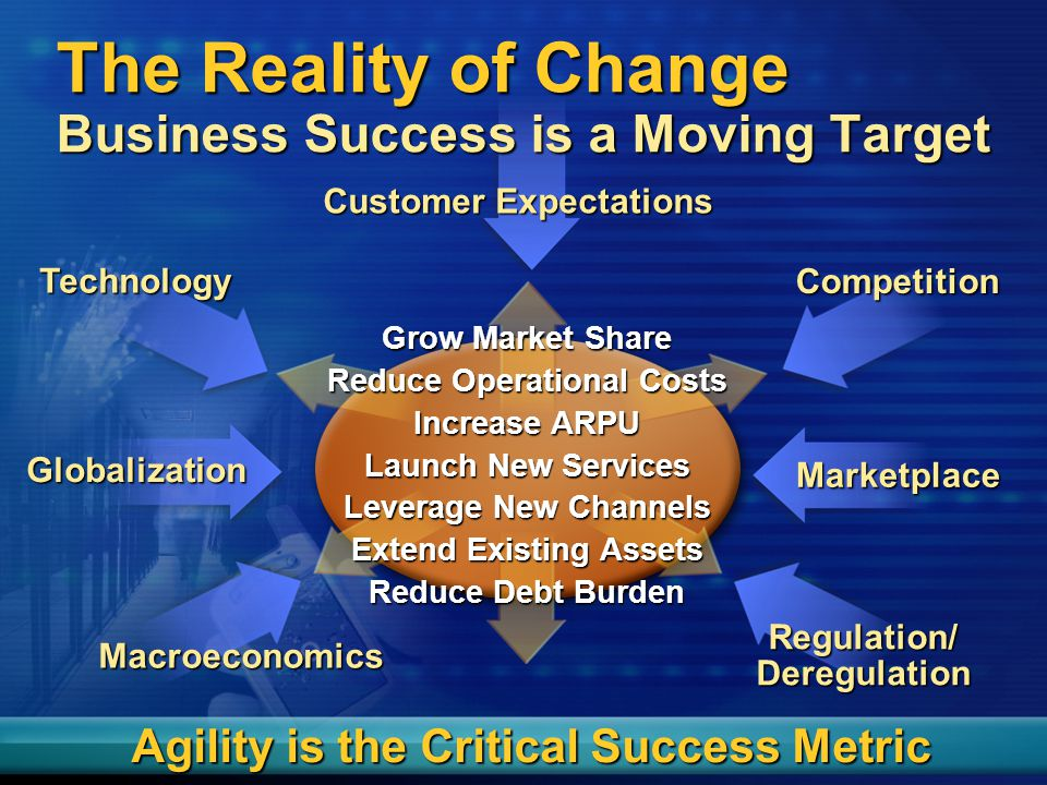 Competition Globalization Marketplace Macroeconomics Regulation/ Deregulation Customer Expectations Technology The Reality of Change Business Success is a Moving Target Agility is the Critical Success Metric Grow Market Share Reduce Operational Costs Increase ARPU Launch New Services Leverage New Channels Extend Existing Assets Reduce Debt Burden
