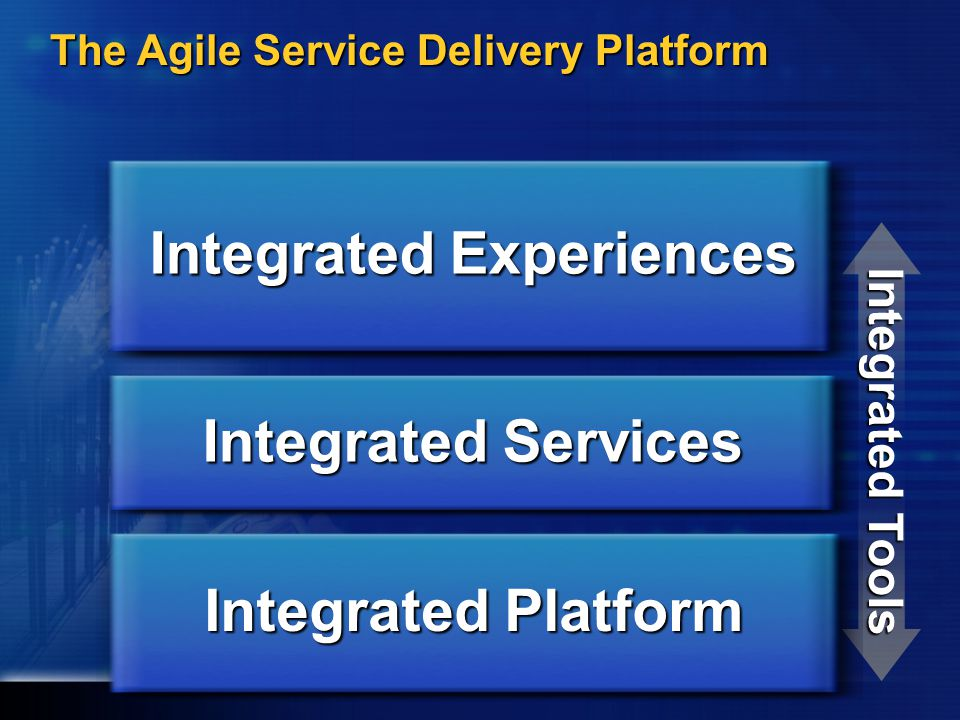 Integrated Tools Integrated Services Integrated Platform Integrated Experiences The Agile Service Delivery Platform