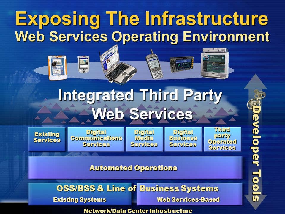 DigitalCommunicationsServices Third party Operated Services Digital Media Services DigitalBusinessServices Existing Services Exposing The Infrastructure Web Services Operating Environment Integrated Third Party Web Services Developer Tools Network/Data Center Infrastructure Web Services-Based Automated Operations OSS/BSS & Line of Business Systems Existing Systems