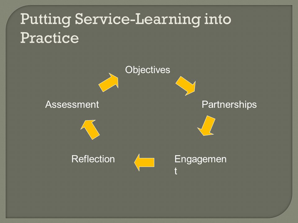 Putting Service-Learning into Practice Objectives Partnerships Engagemen t Reflection Assessment