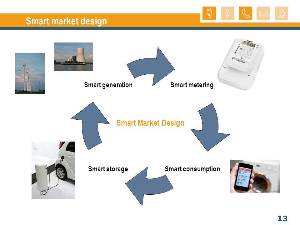 13 Smart market design Smart Market Design Fotos: pixelio.de