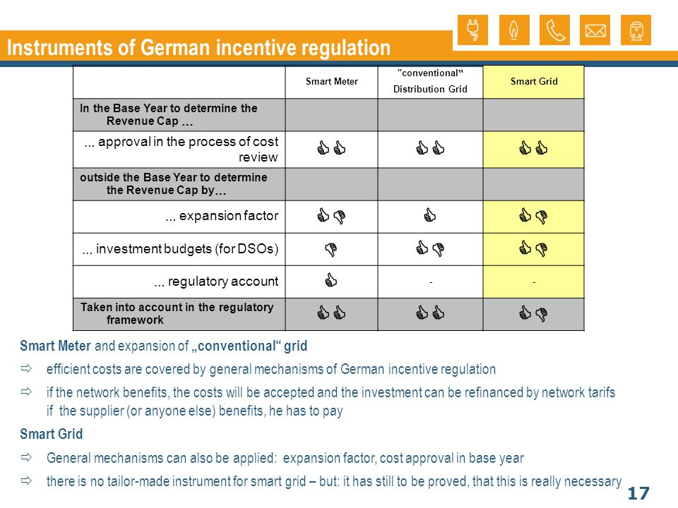 17 Instruments of German incentive regulation Smart Meter and expansion of conventional grid efficient costs are covered by general mechanisms of German incentive regulation if the network benefits, the costs will be accepted and the investment can be refinanced by network tarifs if the supplier (or anyone else) benefits, he has to pay Smart Grid General mechanisms can also be applied: expansion factor, cost approval in base year there is no tailor-made instrument for smart grid – but: it has still to be proved, that this is really necessary Smart Meter conventional Distribution Grid Smart Grid In the Base Year to determine the Revenue Cap … … approval in the process of cost review outside the Base Year to determine the Revenue Cap by … … expansion factor … investment budgets (for DSOs) … regulatory account -- Taken into account in the regulatory framework