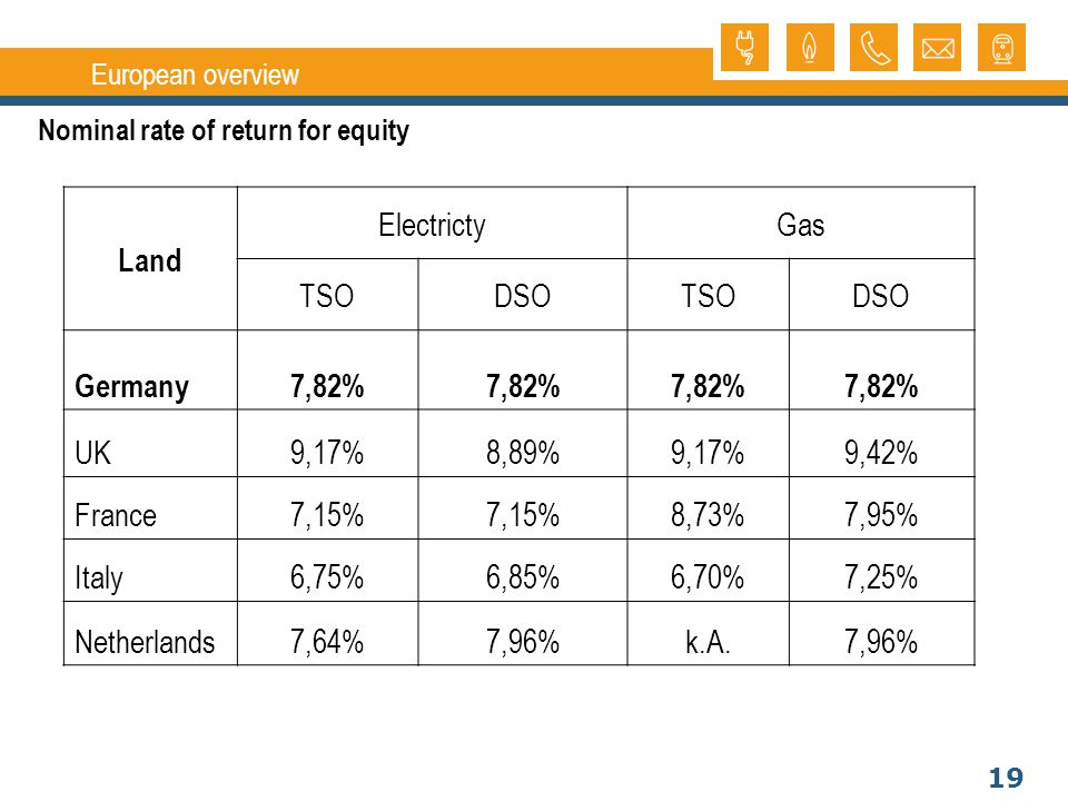 19 European overview Land ElectrictyGas TSODSOTSODSO Germany7,82% UK9,17%8,89%9,17%9,42% France7,15% 8,73%7,95% Italy6,75%6,85%6,70%7,25% Netherlands7