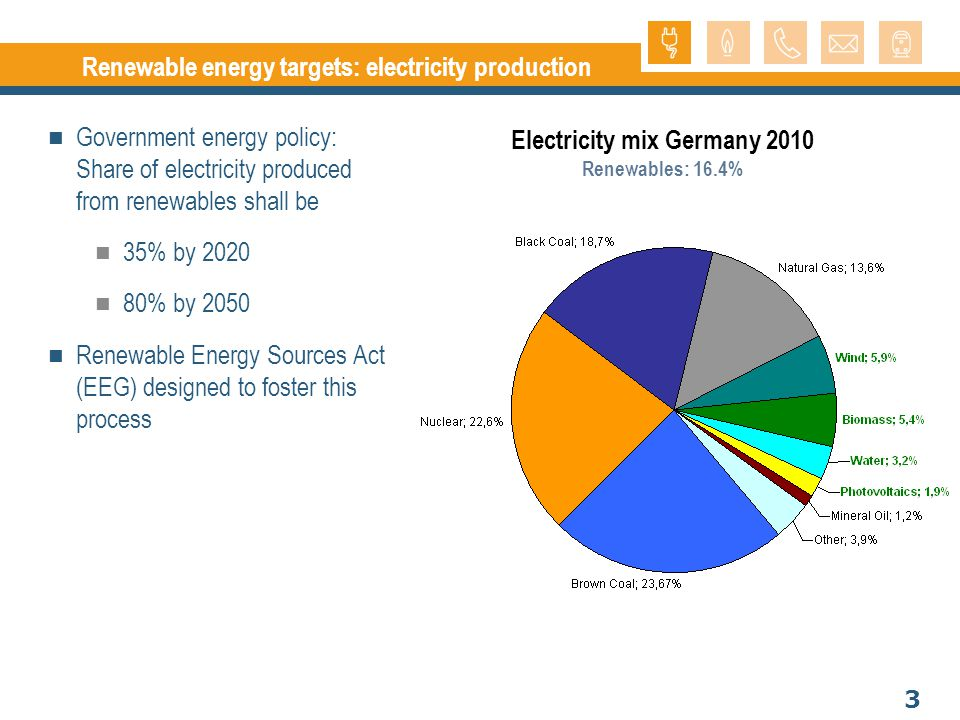 4 Development of renewable energy production in Germany Water Biomass
