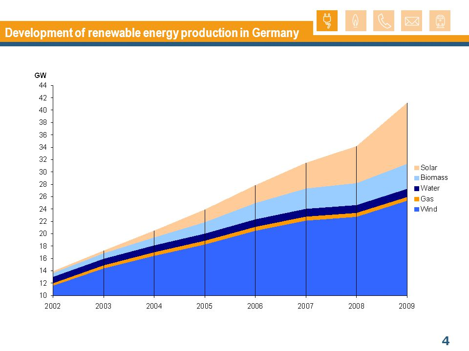 5 Grid expansion in Germany Additional need for electricity lines + = 3600km 2015-2020 (dena 2) 4450km by 2020 the existing transmission grid needs to be expanded by 25 percent.