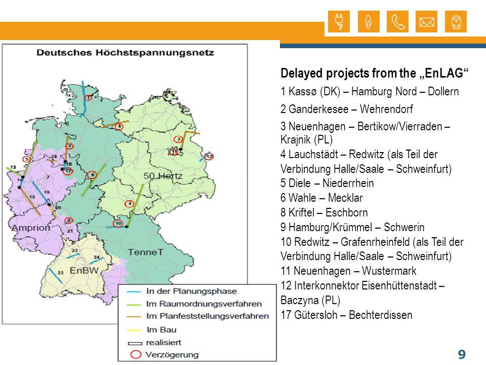 9 Delayed projects from the EnLAG 1 Kassø (DK) – Hamburg Nord – Dollern 2 Ganderkesee – Wehrendorf 3 Neuenhagen – Bertikow/Vierraden – Krajnik (PL) 4 Lauchstädt – Redwitz (als Teil der Verbindung Halle/Saale – Schweinfurt) 5 Diele – Niederrhein 6 Wahle – Mecklar 8 Kriftel – Eschborn 9 Hamburg/Krümmel – Schwerin 10 Redwitz – Grafenrheinfeld (als Teil der Verbindung Halle/Saale – Schweinfurt) 11 Neuenhagen – Wustermark 12 Interkonnektor Eisenhüttenstadt – Baczyna (PL) 17 Gütersloh – Bechterdissen