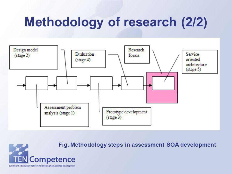 Methodology of research (2/2) Fig. Methodology steps in assessment SOA development