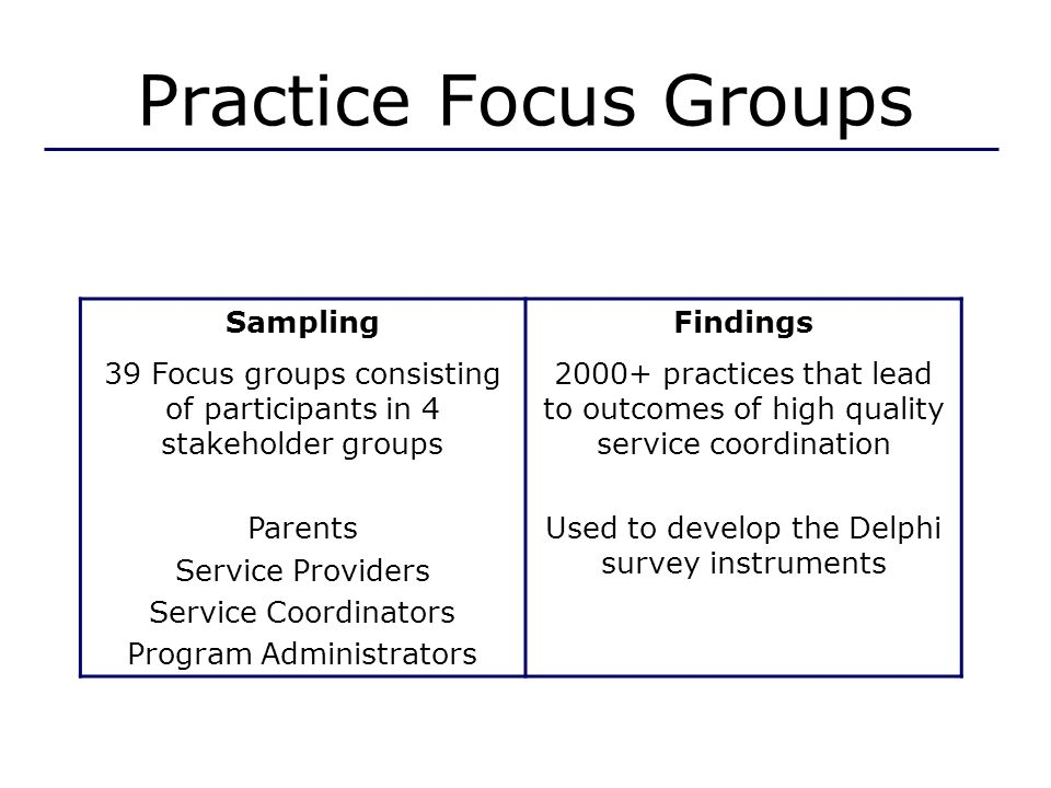 Practice Focus Groups SamplingFindings 39 Focus groups consisting of participants in 4 stakeholder groups Parents Service Providers Service Coordinators Program Administrators 2000+ practices that lead to outcomes of high quality service coordination Used to develop the Delphi survey instruments