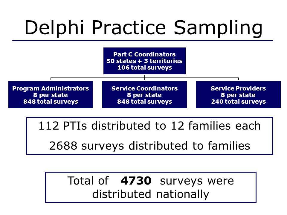 Delphi Practice Sampling 112 PTIs distributed to 12 families each 2688 surveys distributed to families Total of 4730 surveys were distributed nationally Part C Coordinators 50 states + 3 territories 106 total surveys Program Administrators 8 per state 848 total surveys Service Coordinators 8 per state 848 total surveys Service Providers 8 per state 240 total surveys