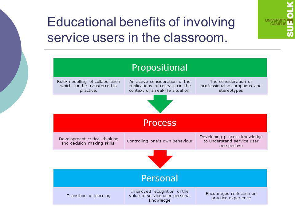 Personal Transition of learning Improved recognition of the value of service user personal knowledge Encourages reflection on practice experience Proc