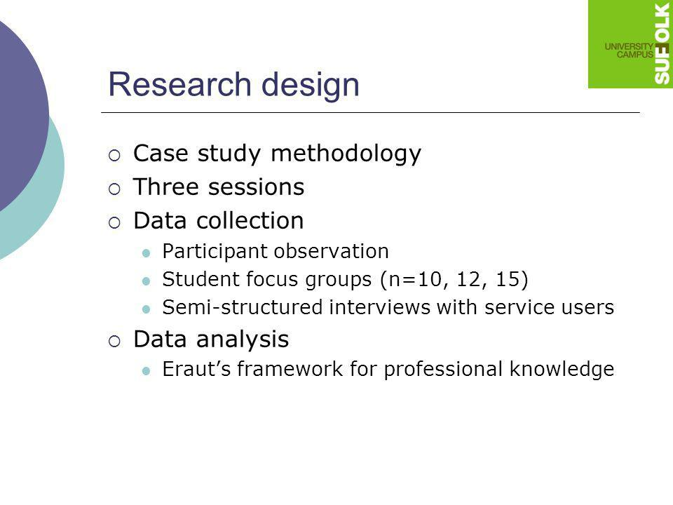 Research design Case study methodology Three sessions Data collection Participant observation Student focus groups (n=10, 12, 15) Semi-structured inte