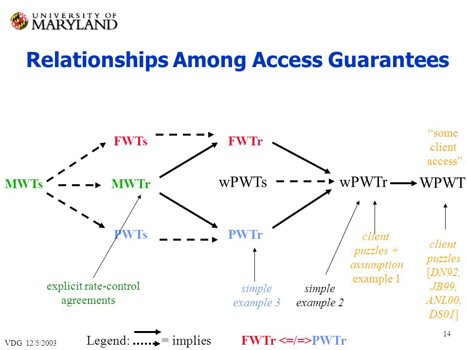 VDG 12/5/2003 14 Relationships Among Access Guarantees Legend: = implies FWTs PWTs wPWTs MWTs some client access client puzzles [DN92, JB99, ANL00, DS01] client puzzles + assumption example 1 simple example 2 simple example 3 explicit rate-control agreements wPWTr MWTr FWTr PWTr FWTr PWTr WPWT