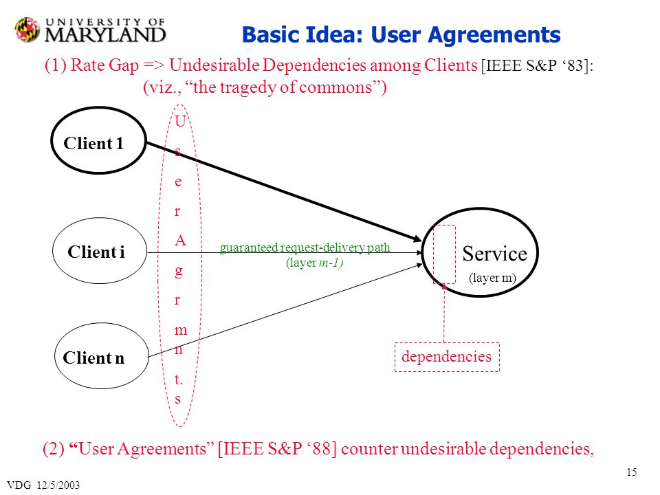 VDG 12/5/2003 15 Service (layer m) guaranteed request-delivery path (layer m-1) dependencies U s e r A g r m n t.