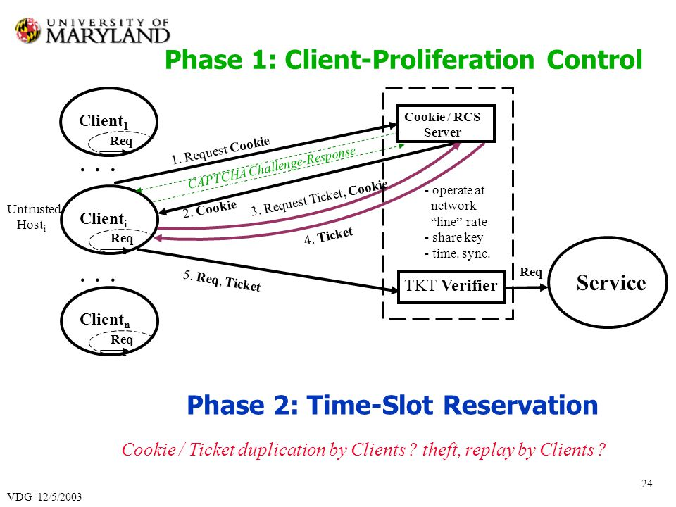 VDG 12/5/2003 24 Phase 1: Client-Proliferation Control Client i Cookie / RCS Server 1.