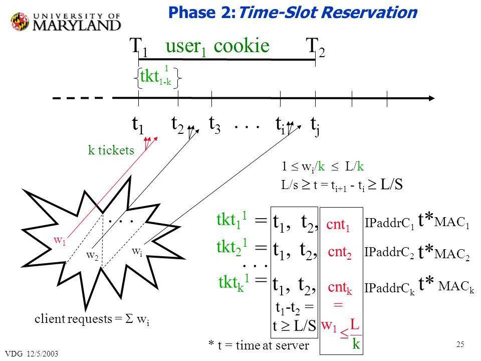 VDG 12/5/2003 25 t1t1 t2t2 titi tjtj 1 w i /k L/k L/s t = t i+1 - t i L/S t1t1 t3t3 w1w1 w2w2 wiwi...
